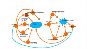 customer-journey-web-servizi
